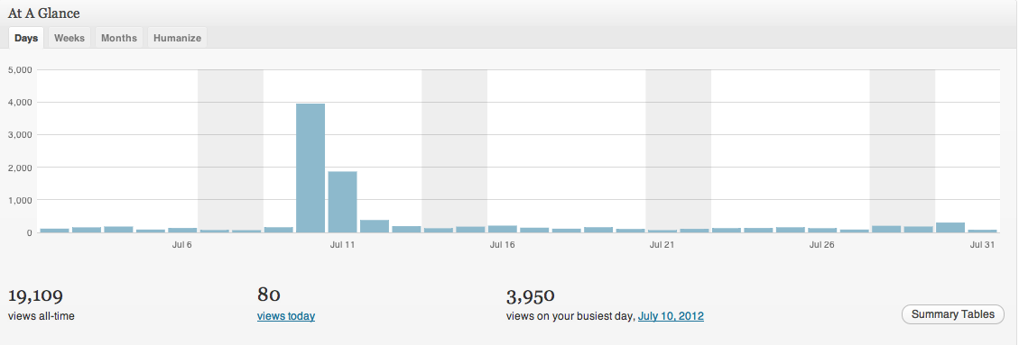 what a tweet from Hugh Jackman, Amanda Palmer & Neil Gaiman does to your blog stats